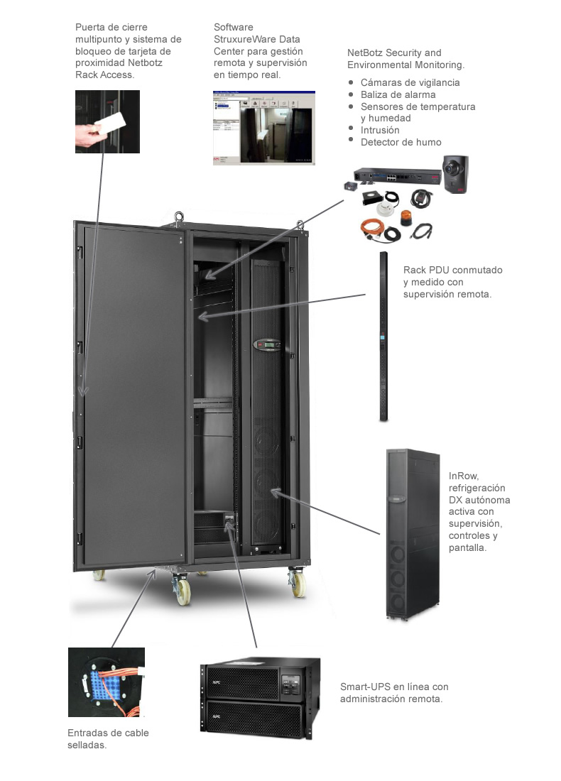 Schneider Electric Smart Bunker FX - Componentes