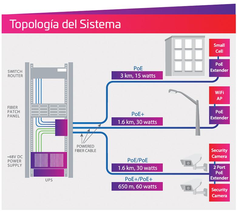 Topología del sistema energizado de fibra óptica